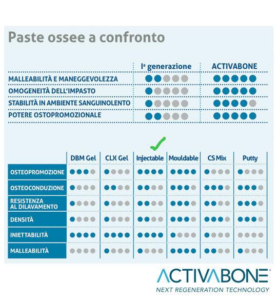 bioteck activabone